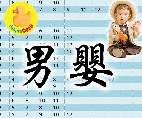 Tabelul chinezesc pentru conceperea unui baietel